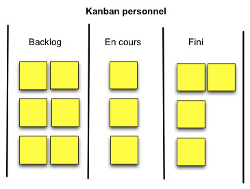 Kanban personnel simple