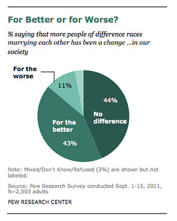 Chart showing how only a slim minority of americans think interracial marriages are bad.