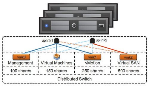 Virtual SAN and Network IO Control