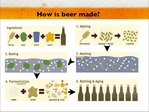 how-is-beer-made