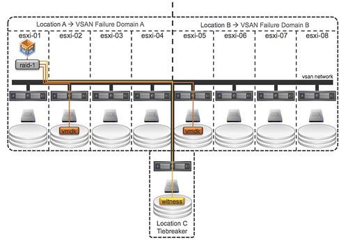 High Quality Vsphere Metro Storage Cluster Photos