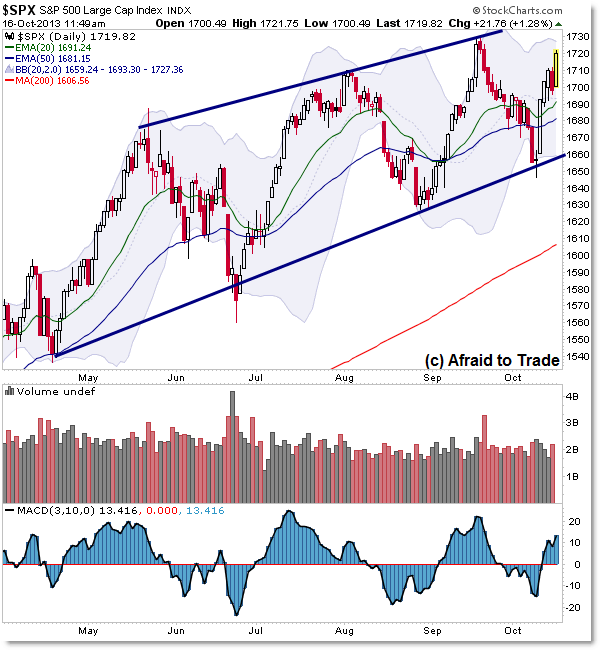 SP500 S&P 500 Trendline Planning