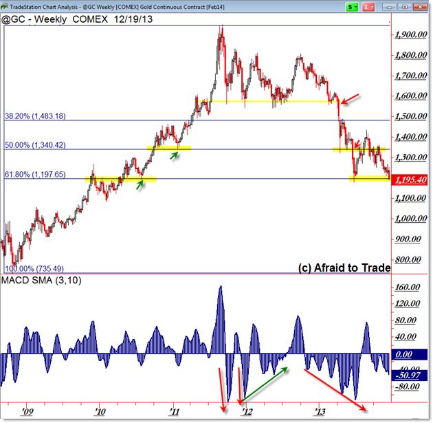 Gold Fibonacci Retracement Weekly Chart Key Support Inflection