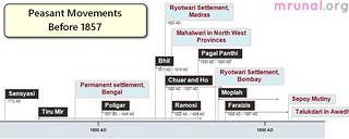 Land Reforms in India: Peasant revolts in British-Raj 4UPSC