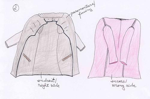 Comment coudre la doublure d'un manteau. Tutoriel illustré.