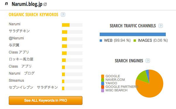 Narumi_blog_jp_Traffic_Statistics_by_SimilarWeb.png
