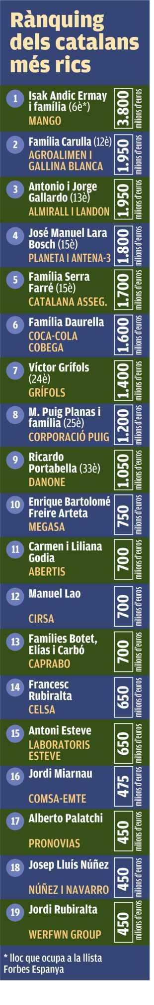 Llista dels 25 catalans que acumulen més riquesa