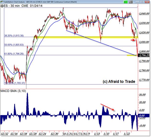 ES Futures e-mini emini Fibonacci intraday day trading chart