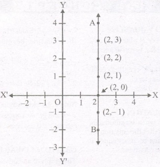 Maths Class 9 Notes - Linear Equations in Two Variables