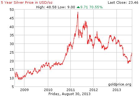 Gambar grafik chart pergerakan harga perak dunia 5 tahun terakhir per 30 Agustus 2013