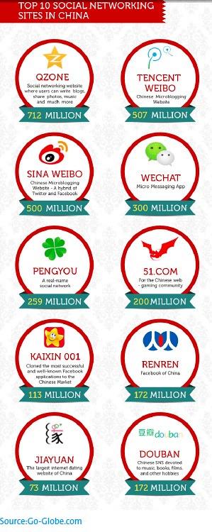 Top 10 Social Media China