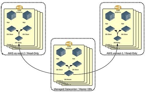 Evolution of Bazaarvoice's Architecture to 500M Unique Users