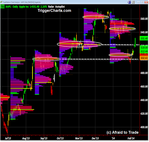AAPL Apple Color Value Area Trigger Charts Market Profile Targets Open Air Pockets