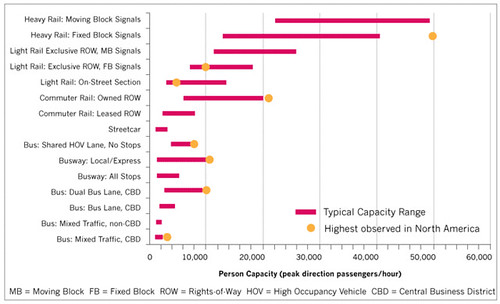 person-capacity ranges for various transit modes
