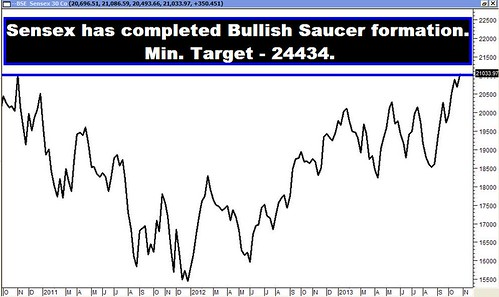 Sensex Saucer
