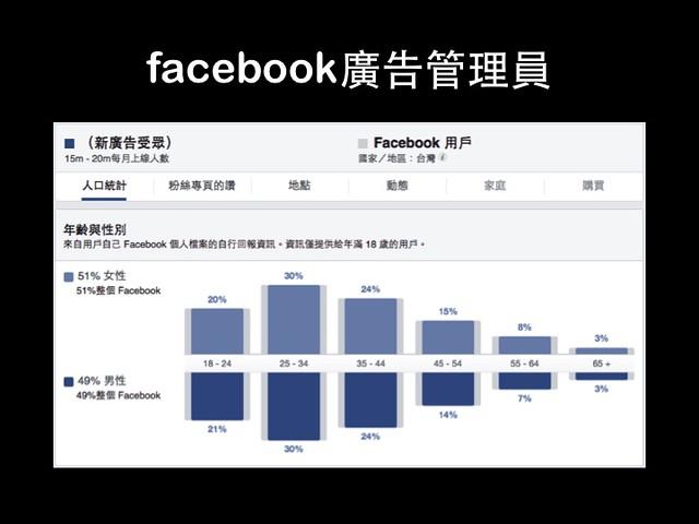 facebook上的使用者的狀態@小編工作懶人包