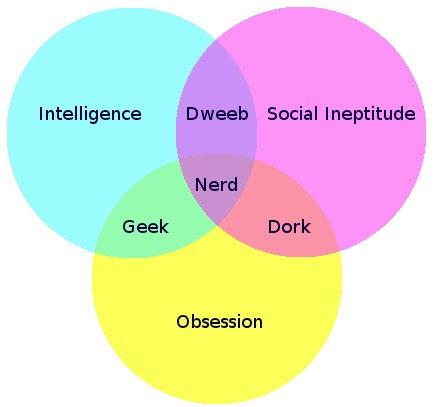 Geek, Nerd, Dork Definition