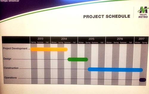 Tempe Streetcar timeline