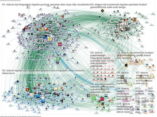 2013-06-02 08-16-28 NodeXL Twitter Search #dataviz