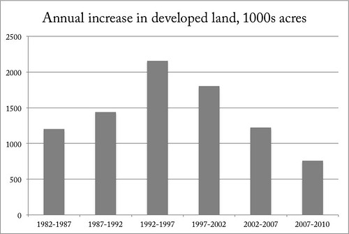 annual increase in developed land (data from National Resources Inventory; graph courtesy of Payton Chung)