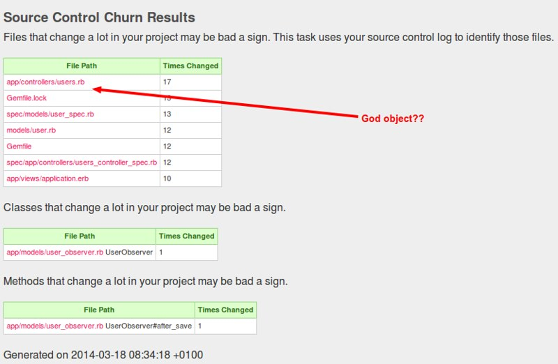 Churn measures the change ratio of files