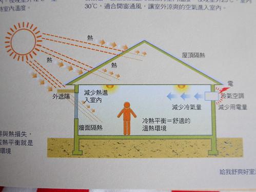 做好隔熱 節省空調用電 翻拍自邱繼哲著作「好房子 一』