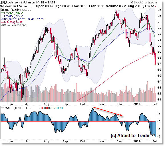 Johnson and Johnson JNJ Stock daily chart