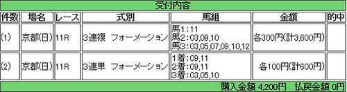 140216_京都記念馬券