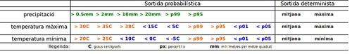 Taula amb les sortides probabilístiques i deterministes per a cada variable (precipitació, temperatura màxima i temperatura mínima).