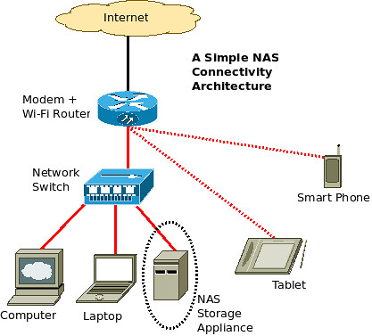 A-Simple-NAS-Connectivity-Architecture