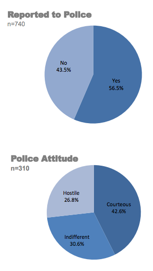 Chart shows that 56 percent of people reported crimes to the police