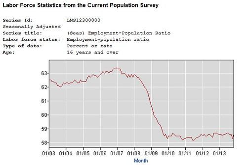 employment-pop graph 12-13