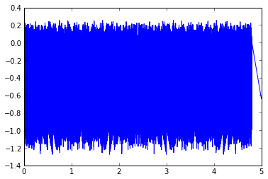 Signal Processing Contest in Python (PREVIEW): The Worst