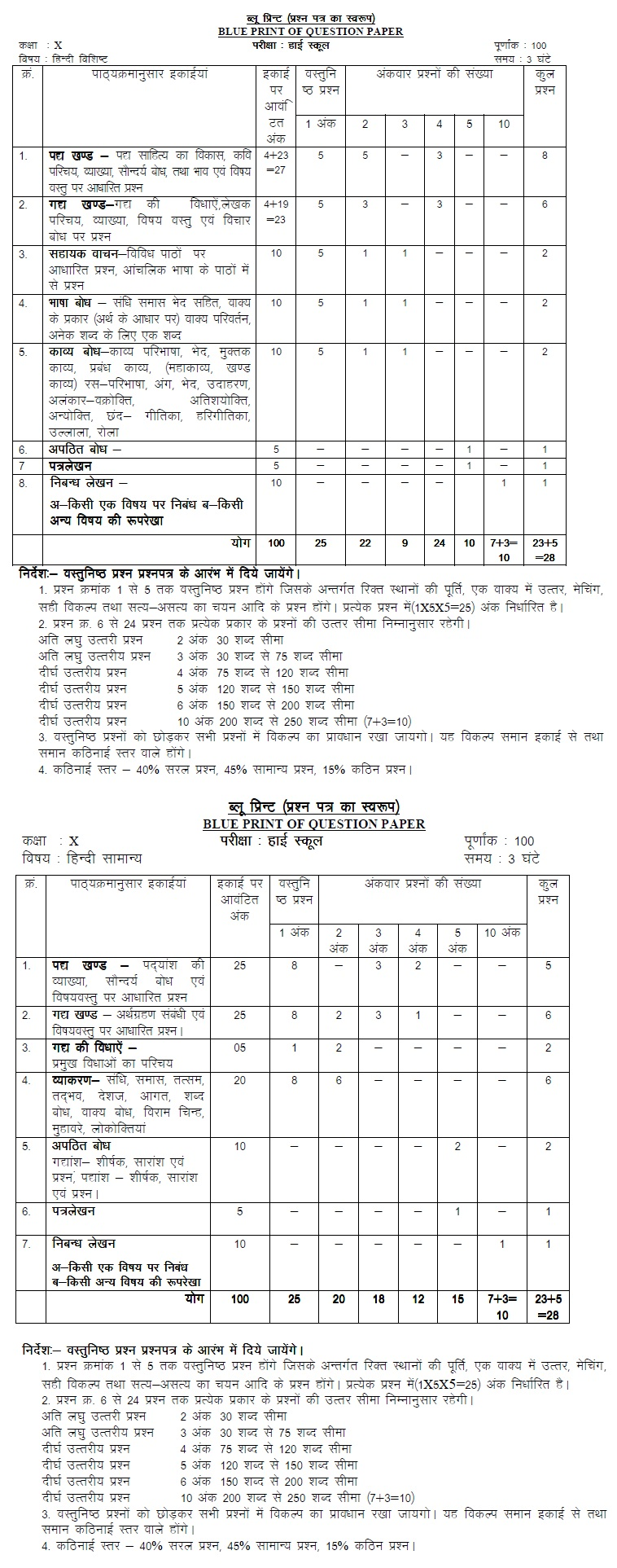 MP Board Blue Print of Class X Hindi Question Paper 2014