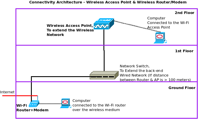 diagram] wireless access point diagram full version hd quality point Argo Wiring Diagram