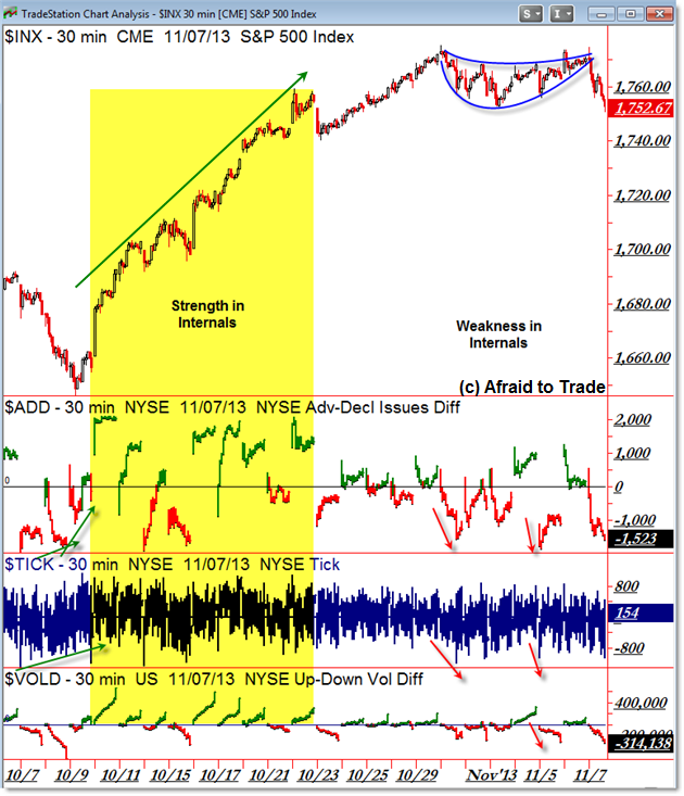 SPX Sp500 Market Internals TICK Breadth NYSE TICK NYSE Breadth Advance Decline VOLD Volume Difference