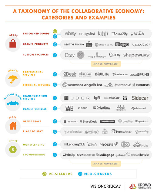 Taxonomy of the Collaborative Economy