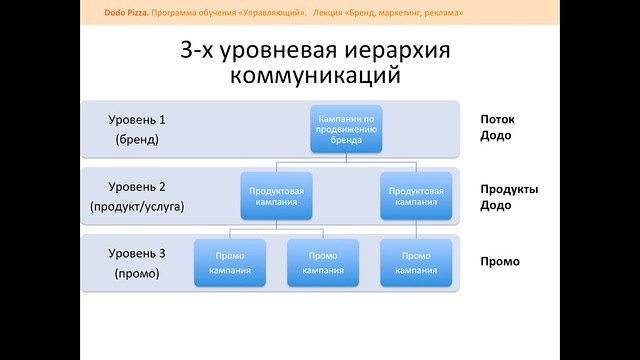 Dodo Brand Presentation 2013