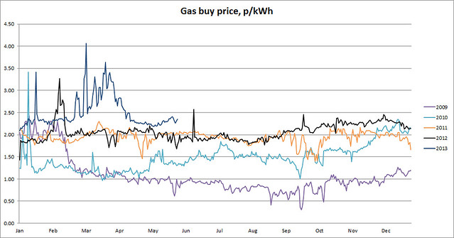 UK gas buy price 29 May 2013