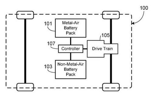 Гибрид литий-ионного и металл-воздушного аккумулятора для электромобилей от Tesla
