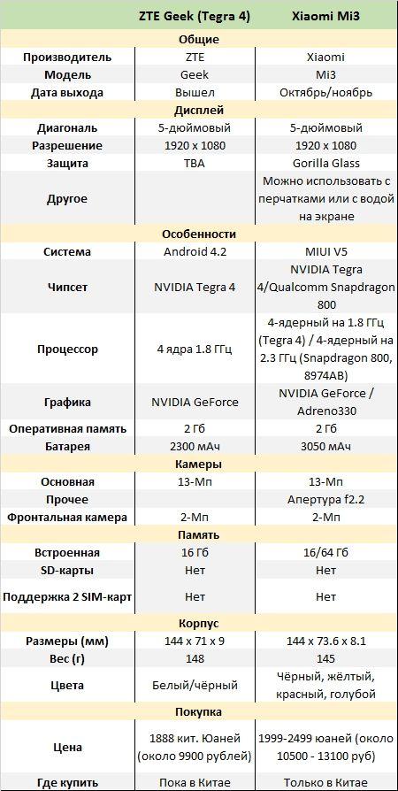 ZTE Geek и Xiaomi MI3
