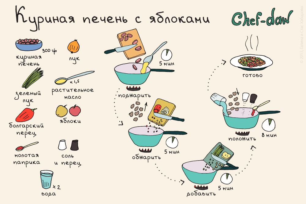 chef_daw_kurinaya_pechen_s_yablokamy