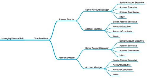 PR Agency Structure.mindnode