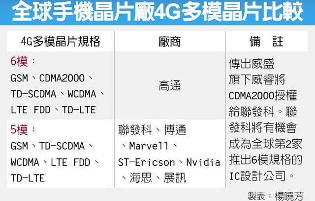 全球手機晶片廠 4G 多模晶片比較