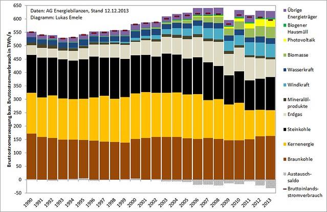 Bruttostromerzeugung, Stromaustauschsaldo und Bruttoinlandsstromverbrauch 1990 bis 2013