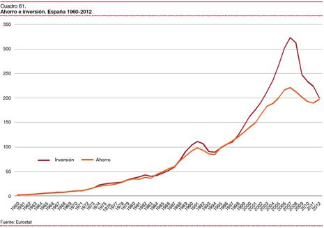 13l03 España 2033 Ahorro e inversión Estudio PwC