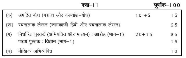 CBSE Class XI Marking Scheme 2014 हिंदी केन्द्रिक