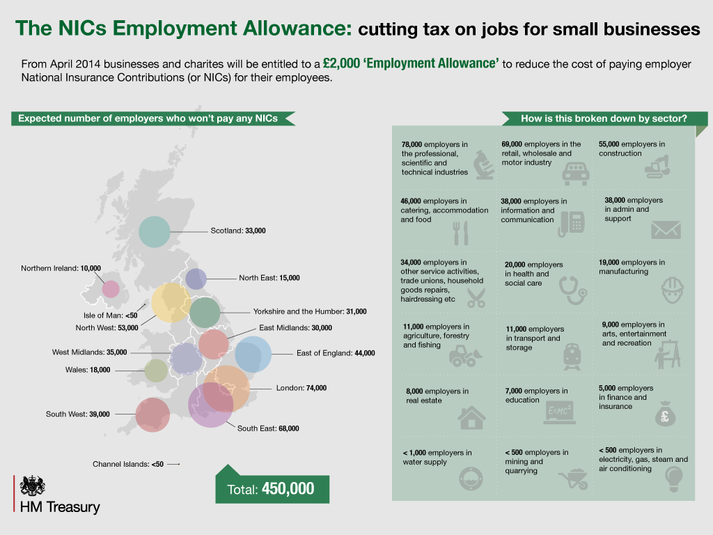 The NICs Employment Allowance