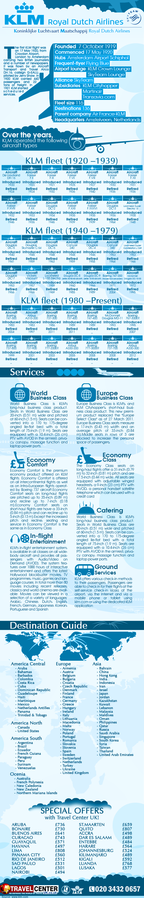 KLM Infographics Travel Center UK
