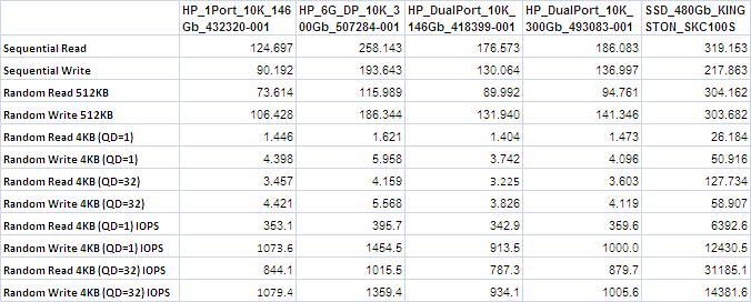 Datos rendimiento SSD contra HDD